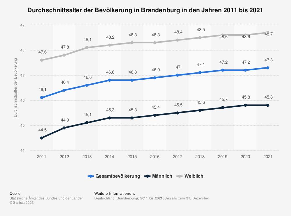 Statistik: Durchschnittsalter der Bevölkerung in Brandenburg in den Jahren 2011 bis 2019 | Statista