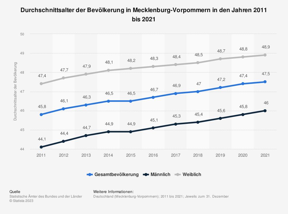 Statistik: Durchschnittsalter der Bevölkerung in Mecklenburg-Vorpommern in den Jahren 2011 bis 2019 | Statista
