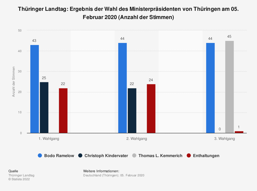 Statistik: Thüringer Landtag: Ergebnis der Wahl des Ministerpräsidenten von Thüringen am 05. Februar 2020 (Anzahl der Stimmen) | Statista