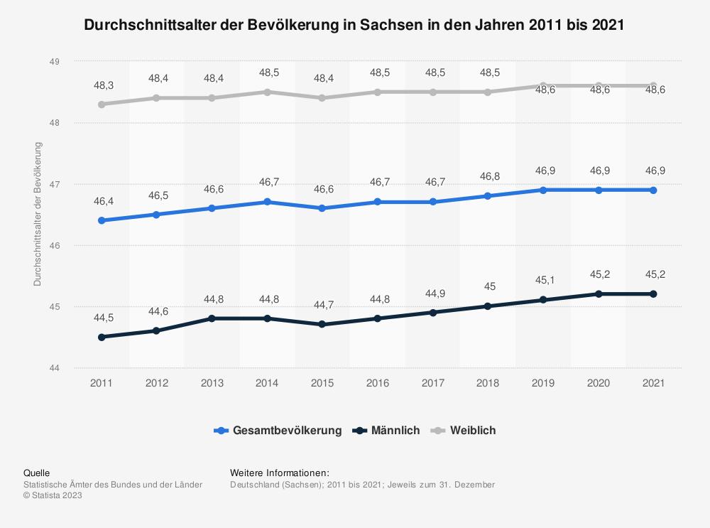 Statistik: Durchschnittsalter der Bevölkerung in Sachsen in den Jahren 2011 bis 2019 | Statista