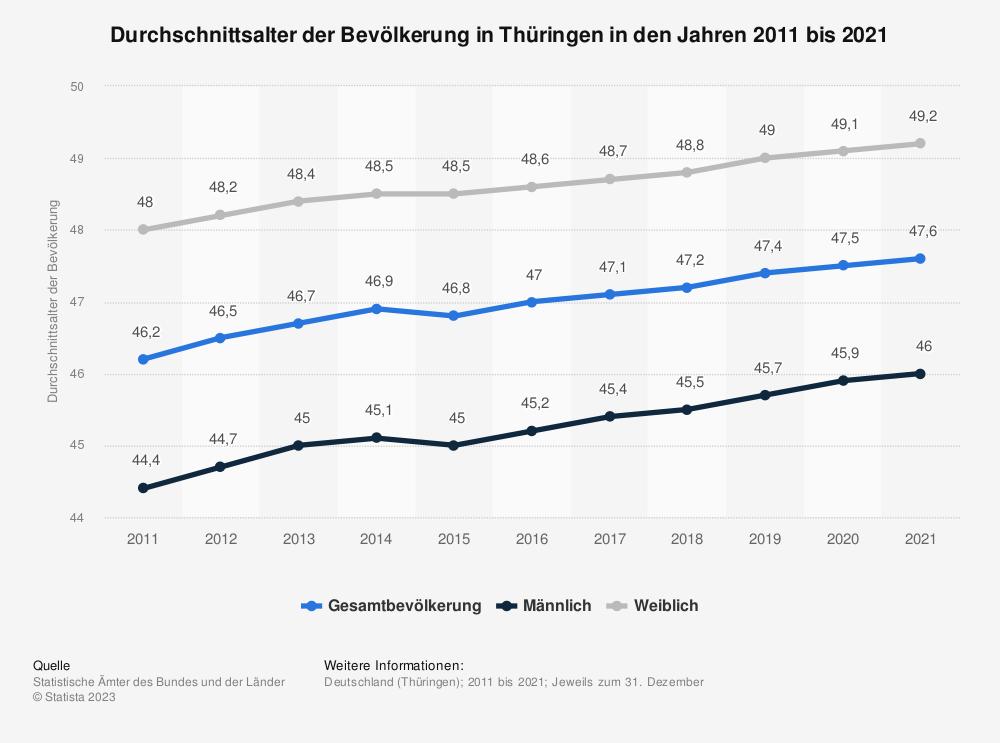 Statistik: Durchschnittsalter der Bevölkerung in Thüringen in den Jahren 2011 bis 2019 | Statista