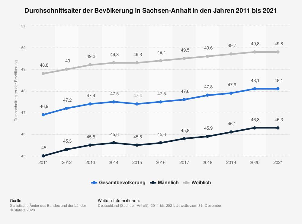 Statistik: Durchschnittsalter der Bevölkerung in Sachsen-Anhalt in den Jahren 2011 bis 2019 | Statista