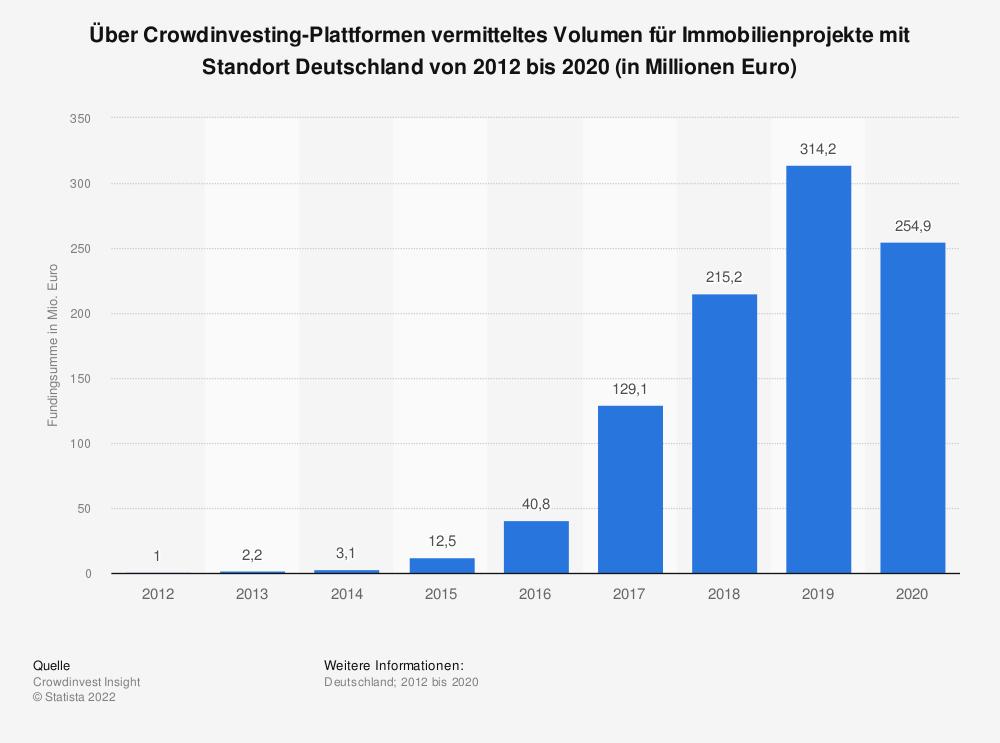Statistik: Über Crowdinvesting-Plattformen vermitteltes Volumen für Immobilienprojekte mit Standort Deutschland von 2012 bis 2019 (in Millionen Euro) | Statista