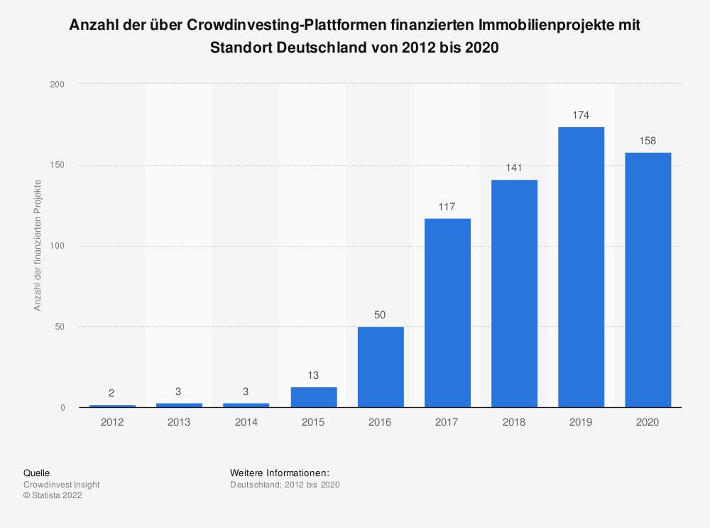 Statistik: Anzahl der über Crowdinvesting-Plattformen finanzierten Immobilienprojekte mit Standort Deutschland von 2012 bis 2018   Statista