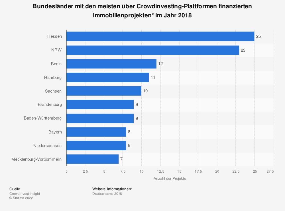 Statistik: Bundesländer mit den meisten über Crowdinvesting-Plattformen finanzierten Immobilienprojekten* im Jahr 2018   Statista