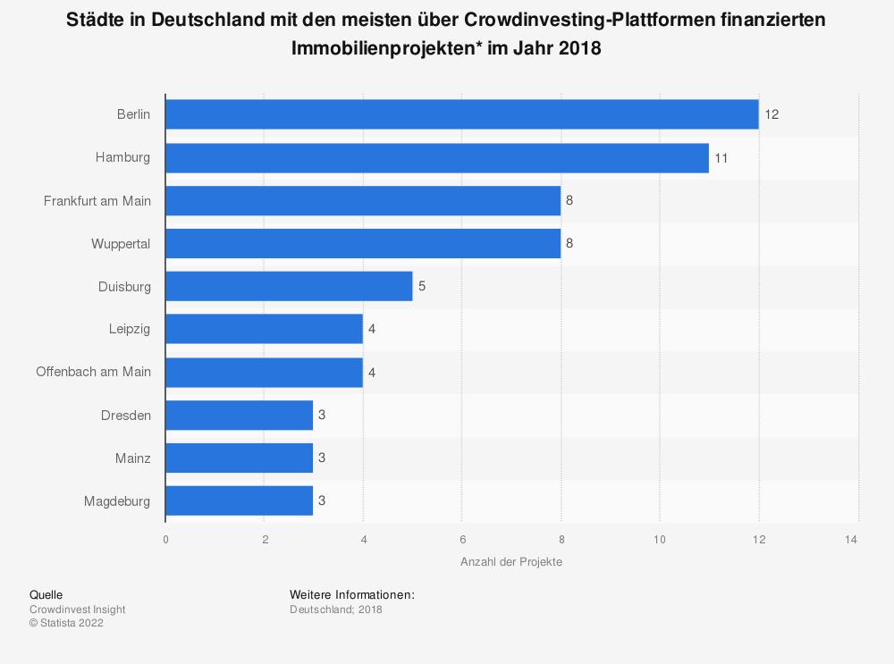 Statistik: Städte in Deutschland mit den meisten über Crowdinvesting-Plattformen finanzierten Immobilienprojekten* im Jahr 2018    Statista