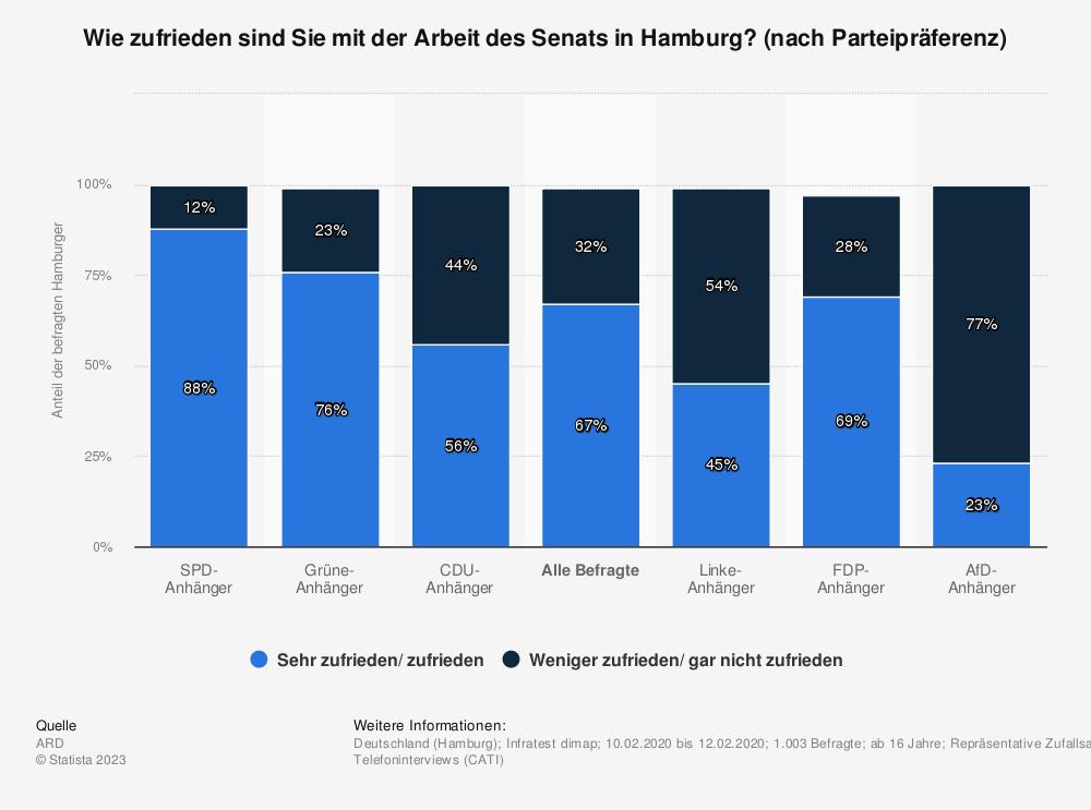 Statistik: Wie zufrieden sind Sie mit der Arbeit des Senats in Hamburg? (nach Parteipräferenz) | Statista