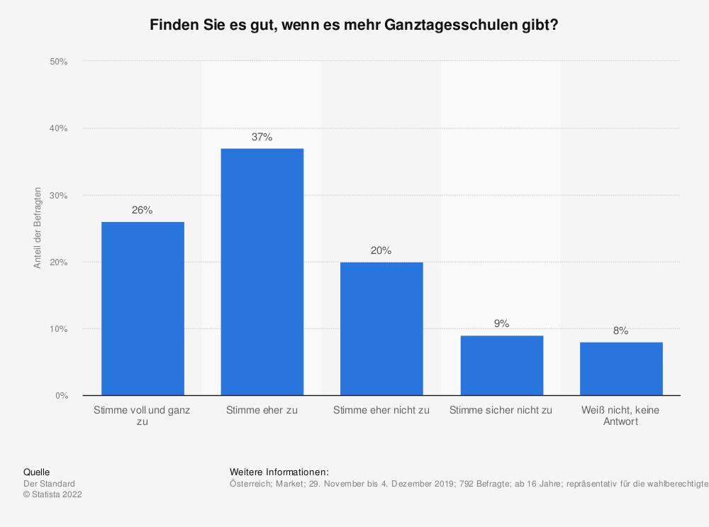Statistik: Finden Sie es gut, wenn es mehr Ganztagesschulen gibt?   Statista
