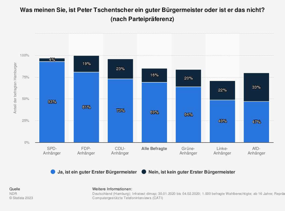 Statistik: Was meinen Sie, ist Peter Tschentscher ein guter Bürgermeister oder ist er das nicht? (nach Parteipräferenz) | Statista