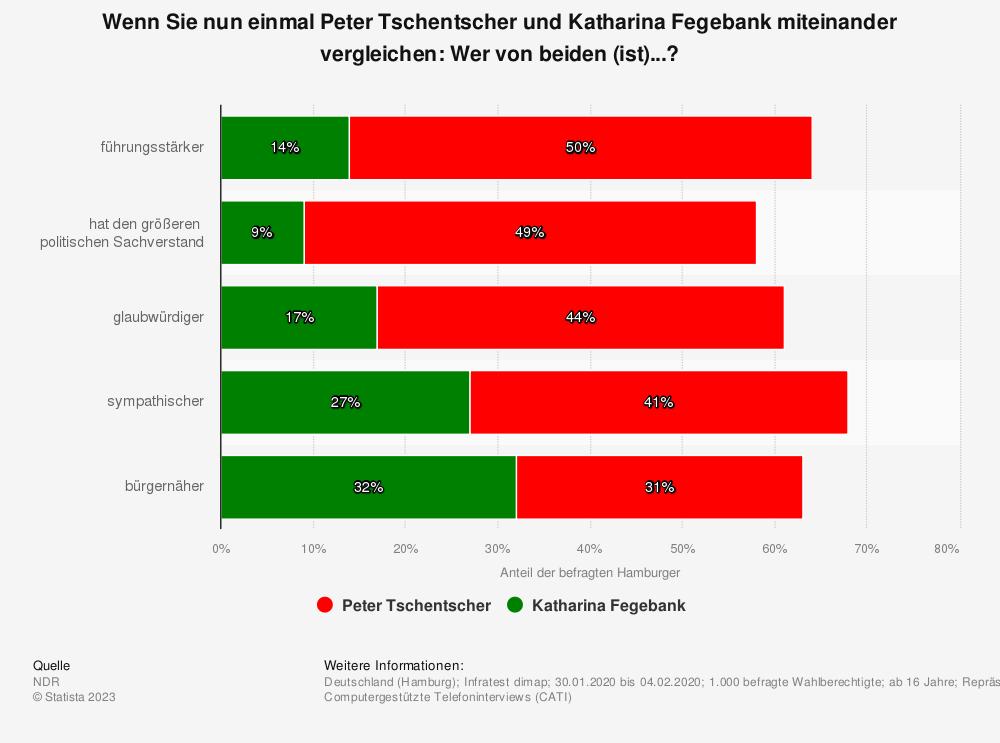 Statistik: Wenn Sie nun einmal Peter Tschentscher und Katharina Fegebank miteinander vergleichen: Wer von beiden (ist)...? | Statista