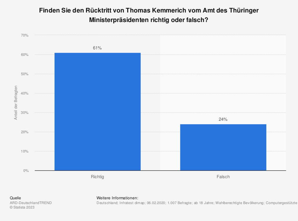 Statistik: Finden Sie den Rücktritt von Thomas Kemmerich vom Amt des Thüringer Ministerpräsidenten richtig oder falsch? | Statista