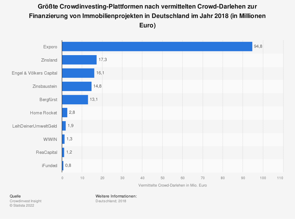 Statistik: Größte Crowdinvesting-Plattformen nach vermittelten Crowd-Darlehen zur Finanzierung von Immobilienprojekten in Deutschland im Jahr 2018 (in Millionen Euro) | Statista