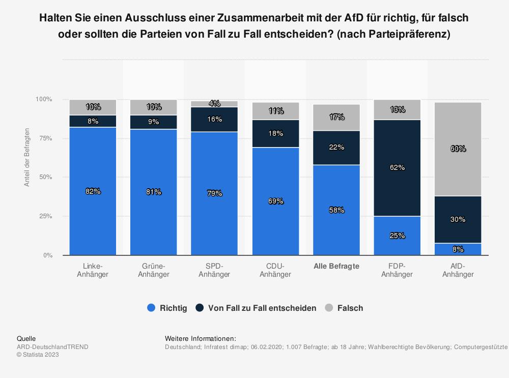 Statistik: Halten Sie einen Ausschluss einer Zusammenarbeit mit der AfD für richtig, für falsch oder sollten die Parteien von Fall zu Fall entscheiden? (nach Parteipräferenz) | Statista