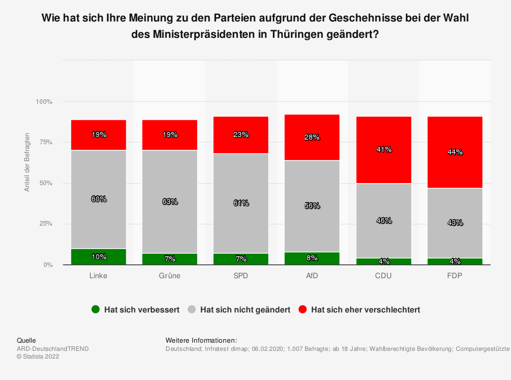 Statistik: Wie hat sich Ihre Meinung zu den Parteien aufgrund der Geschehnisse bei der Wahl des Ministerpräsidenten in Thüringen geändert? | Statista