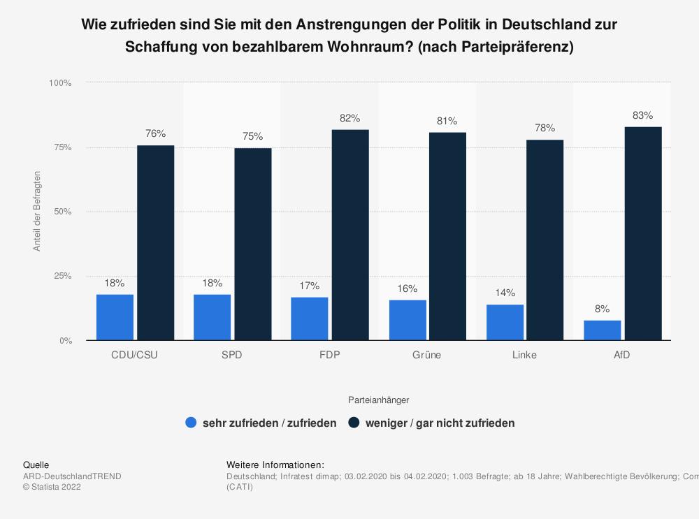Statistik: Wie zufrieden sind Sie mit den Anstrengungen der Politik in Deutschland zur Schaffung von bezahlbarem Wohnraum? (nach Parteipräferenz)   Statista
