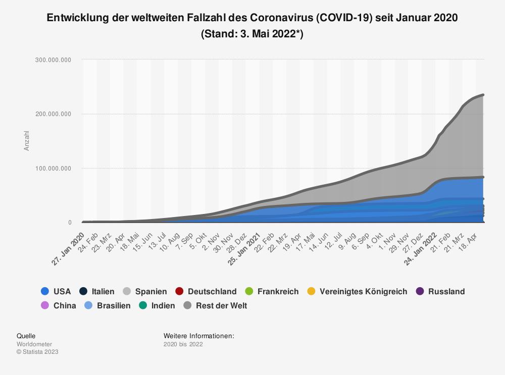 Statistik: Entwicklung der weltweiten Fallzahl des Coronavirus (COVID-19) seit Januar 2020 (Stand: 18. März 2020) | Statista