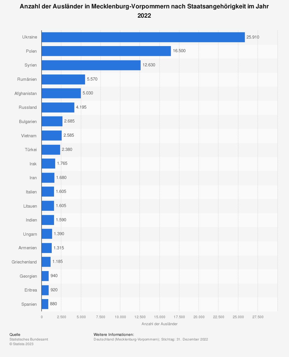 Statistik: Anzahl der Ausländer in Mecklenburg-Vorpommern nach Staatsangehörigkeit im Jahr 2020   Statista