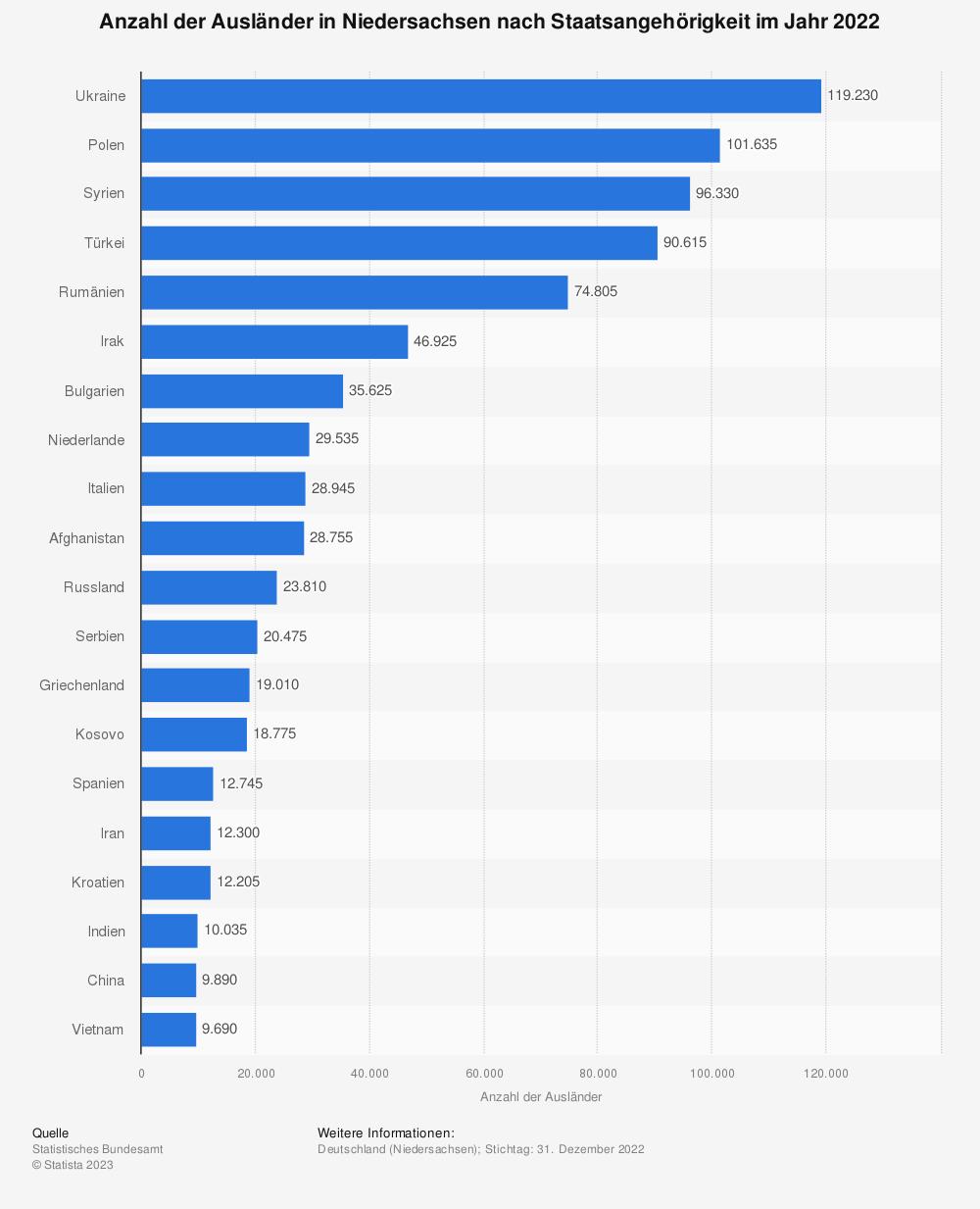 Statistik: Anzahl der Ausländer in Niedersachsen nach Staatsangehörigkeit im Jahr 2020   Statista