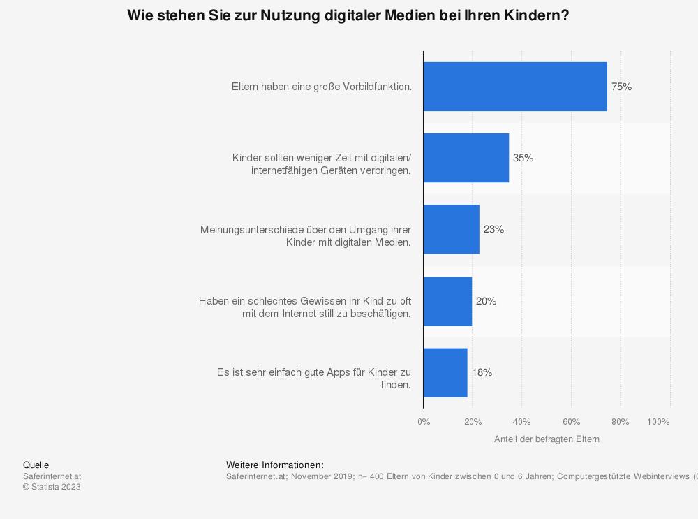 Statistik: Wie stehen Sie zur Nutzung digitaler Medien bei Ihren Kindern?    Statista