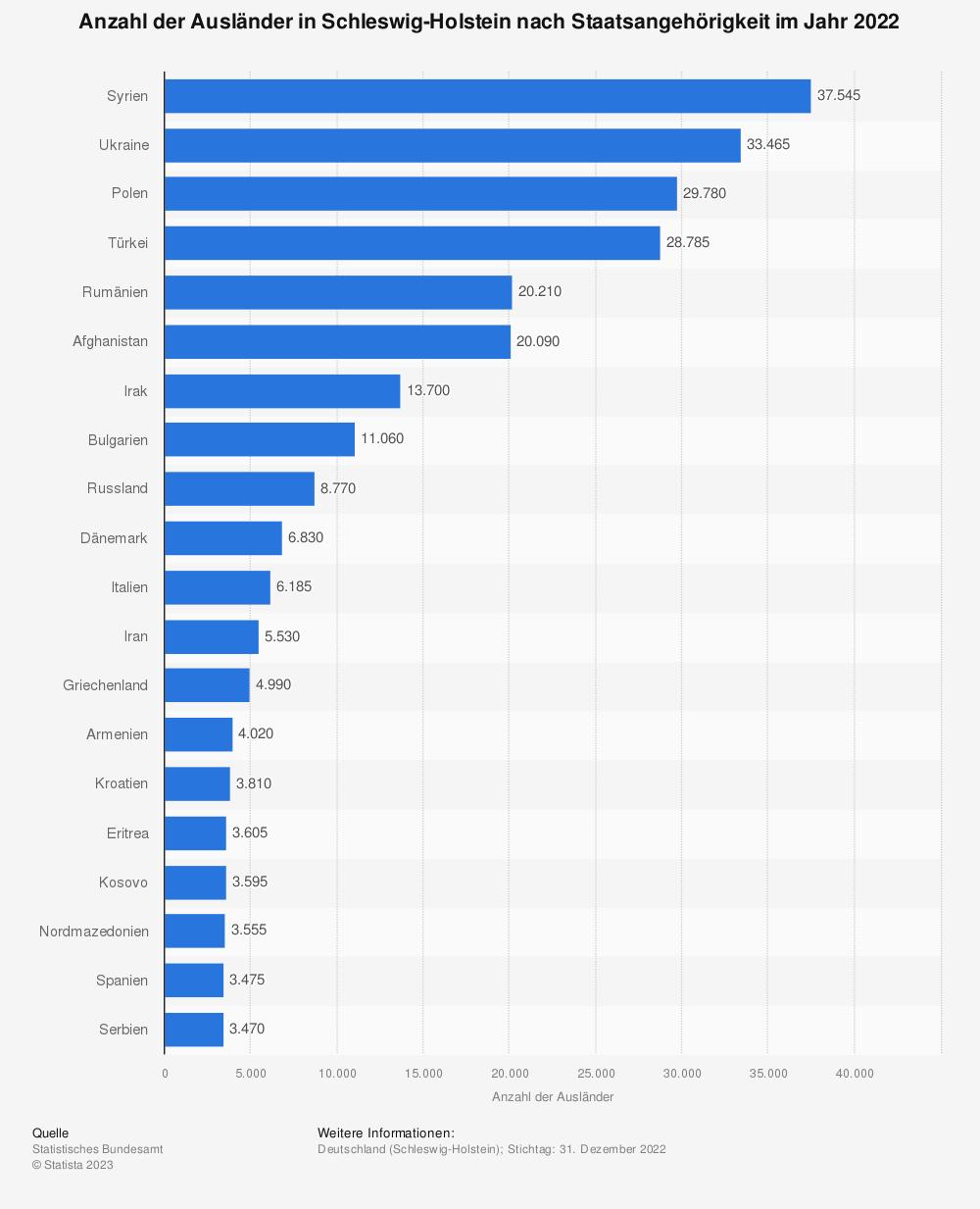 Statistik: Anzahl der Ausländer in Schleswig-Holstein nach Staatsangehörigkeit im Jahr 2020   Statista