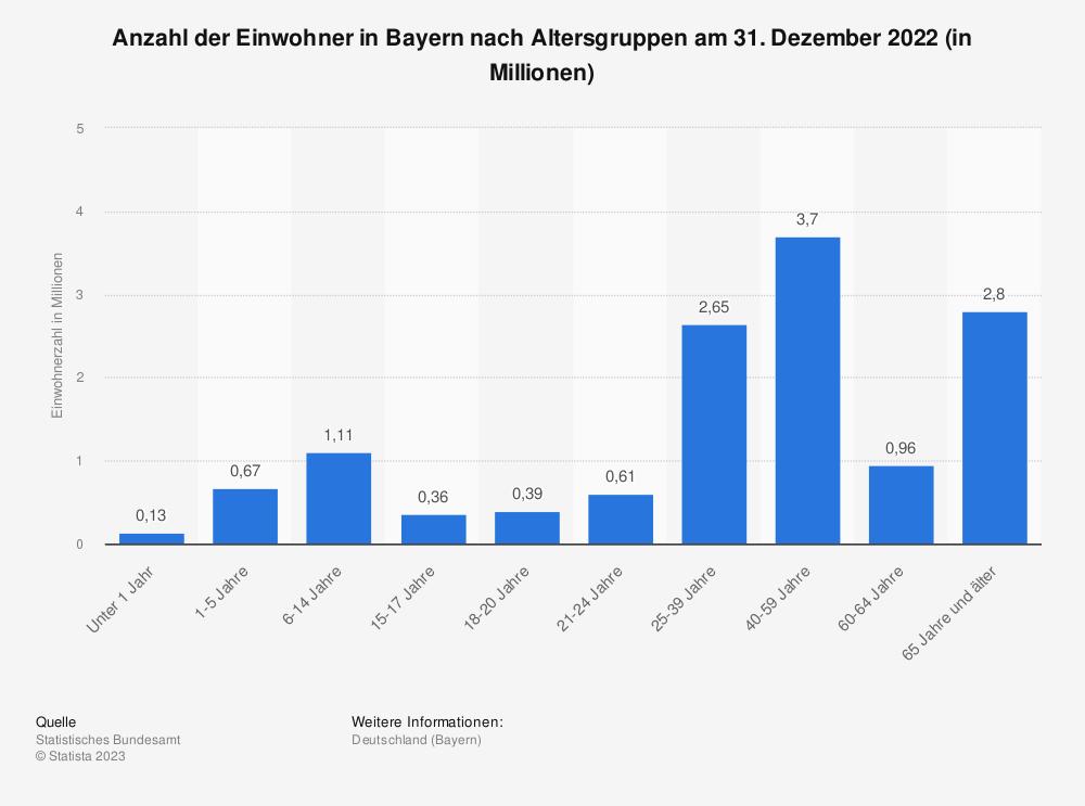 Statistik: Anzahl der Einwohner in Bayern nach Altersgruppen am 31. Dezember 2020 (in Millionen) | Statista