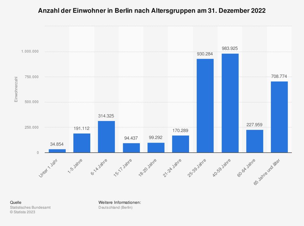 Statistik: Anzahl der Einwohner in Berlin nach Altersgruppen am 31. Dezember 2020   Statista