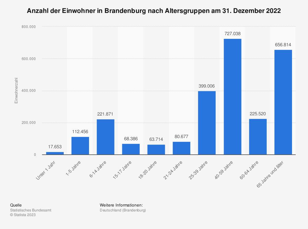 Statistik: Anzahl der Einwohner in Brandenburg nach Altersgruppen am 31. Dezember 2019 | Statista