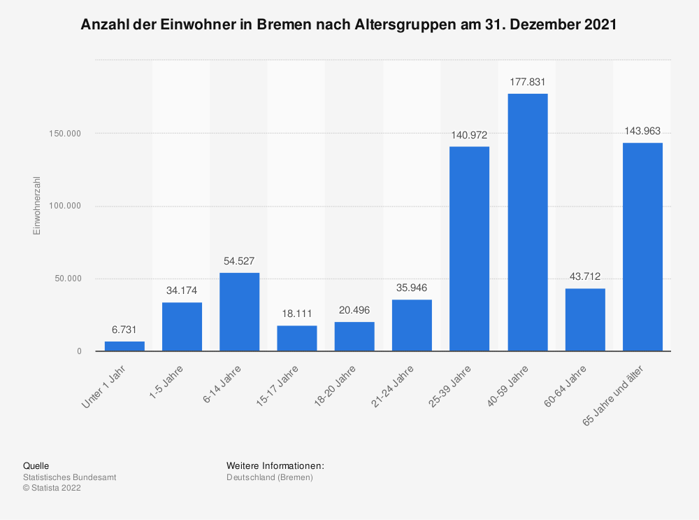 Statistik: Anzahl der Einwohner in Bremen nach Altersgruppen am 31. Dezember 2019 | Statista