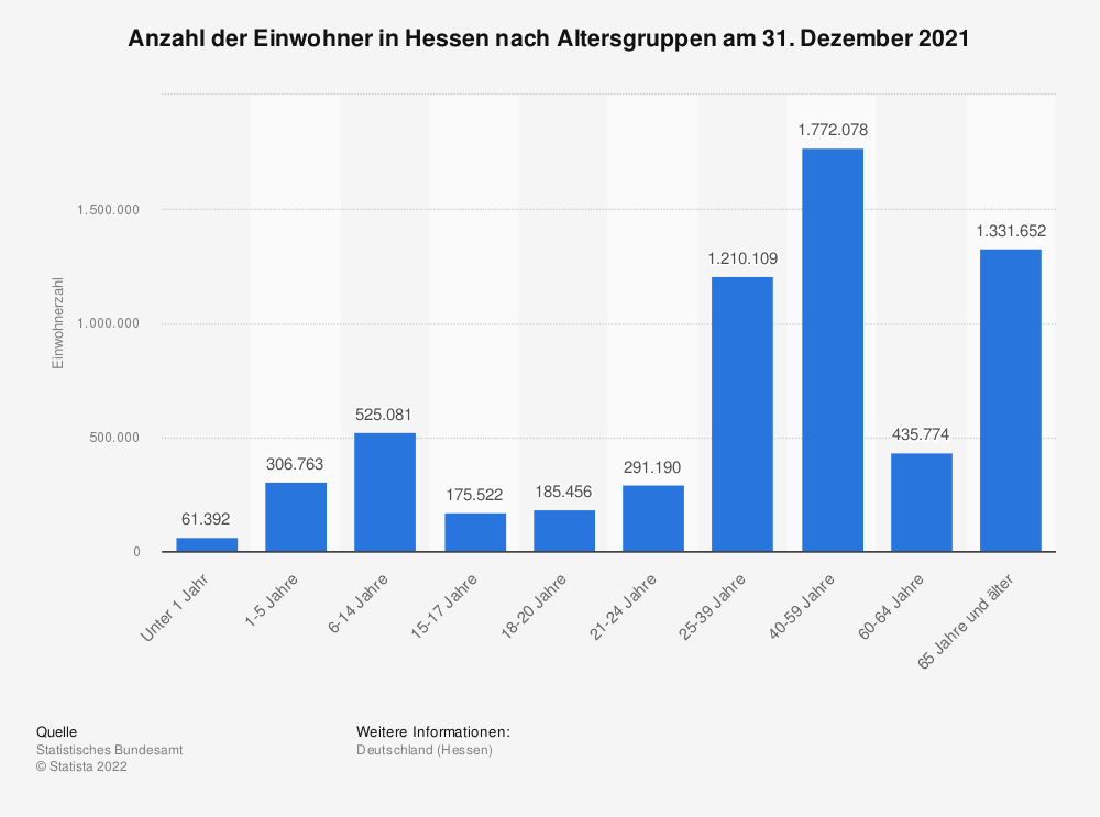 Statistik: Anzahl der Einwohner in Hessen nach Altersgruppen am 31. Dezember 2019 | Statista