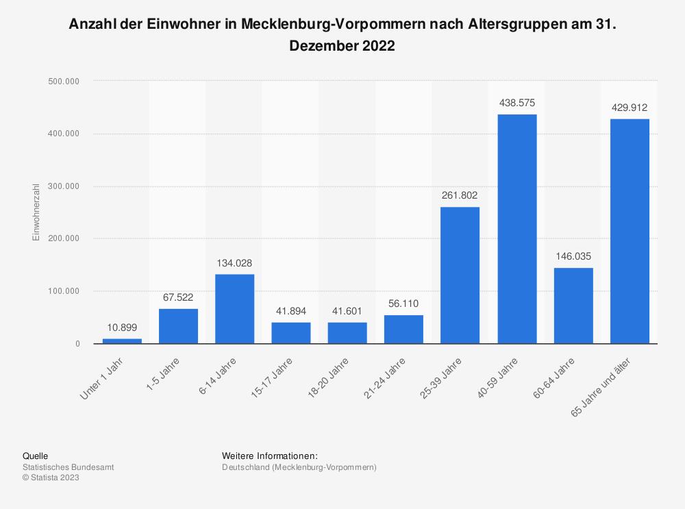 Statistik: Anzahl der Einwohner in Mecklenburg-Vorpommern nach Altersgruppen am 31. Dezember 2019 | Statista