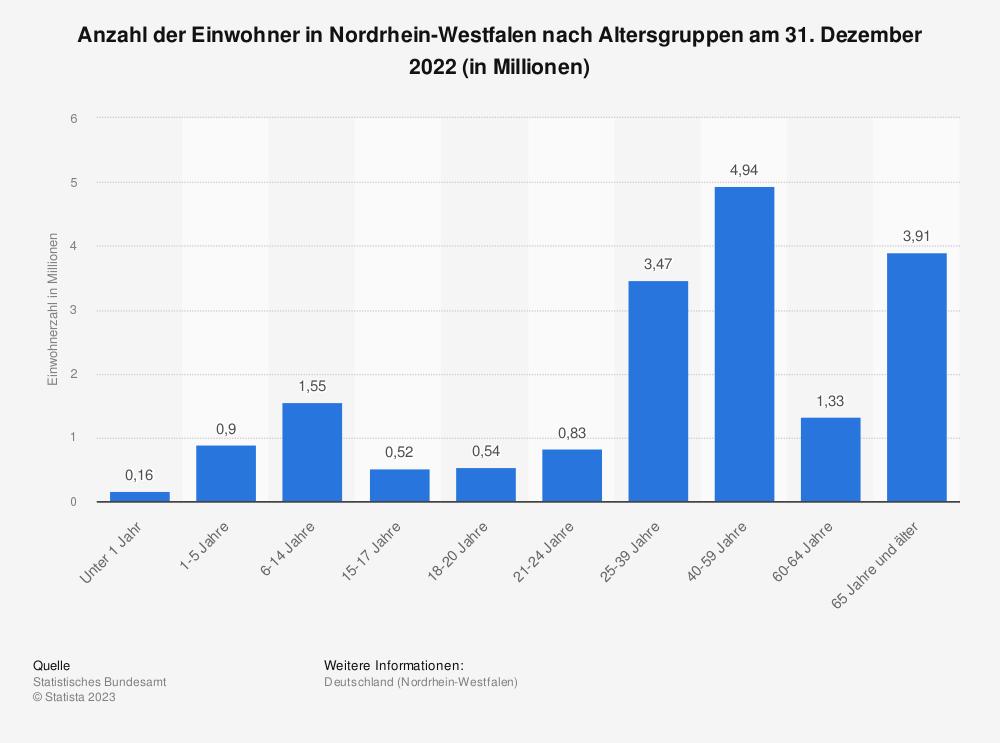 Statistik: Anzahl der Einwohner in Nordrhein-Westfalen nach Altersgruppen am 31. Dezember 2019 (in Millionen) | Statista