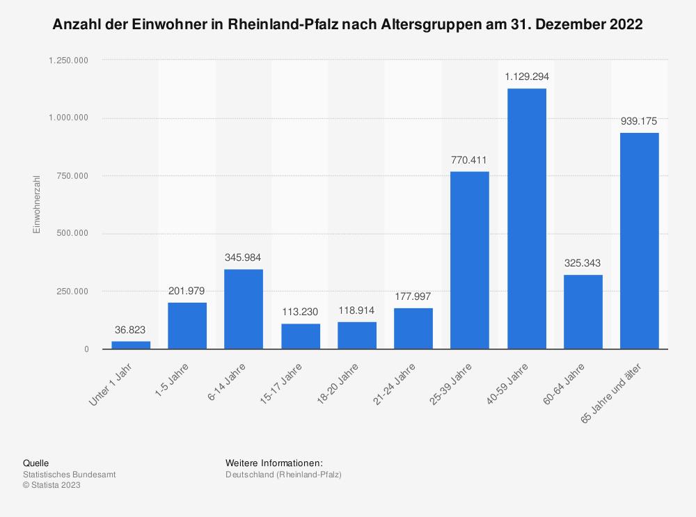Statistik: Anzahl der Einwohner in Rheinland-Pfalz nach Altersgruppen am 31. Dezember 2019 | Statista