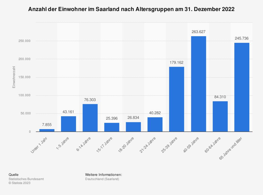 Statistik: Anzahl der Einwohner im Saarland nach Altersgruppen am 31. Dezember 2019   Statista