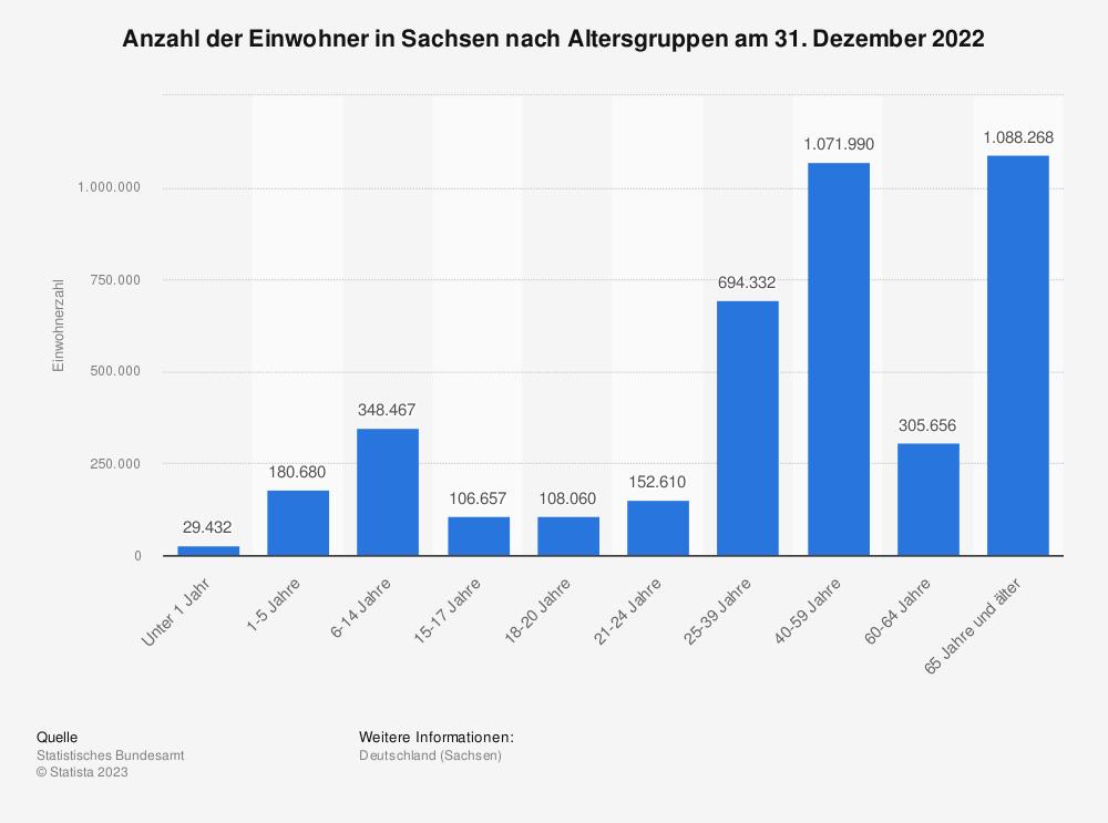 Statistik: Anzahl der Einwohner in Sachsen nach Altersgruppen am 31. Dezember 2020   Statista