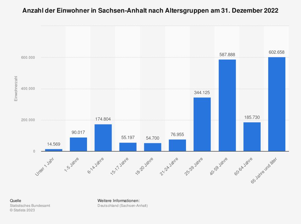 Statistik: Anzahl der Einwohner in Sachsen-Anhalt nach Altersgruppen am 31. Dezember 2020 | Statista