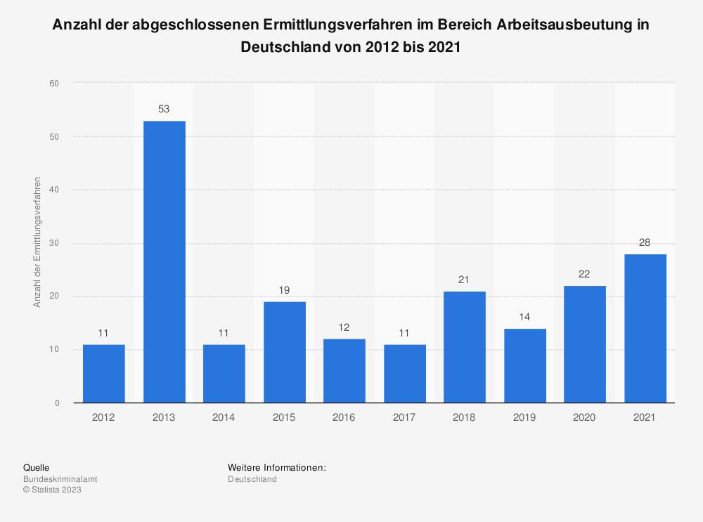 Statistik: Anzahl der abgeschlossenen Ermittlungsverfahren im Bereich Arbeitsausbeutung in Deutschland von 2012 bis 2019   Statista