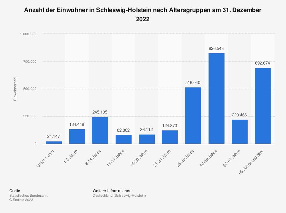 Statistik: Anzahl der Einwohner in Schleswig-Holstein nach Altersgruppen am 31. Dezember 2019 | Statista