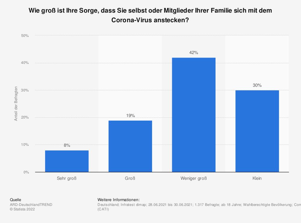 Statistik: Wie groß ist Ihre Sorge, dass Sie selbst oder Mitglieder Ihrer Familie sich mit dem Corona-Virus anstecken? | Statista