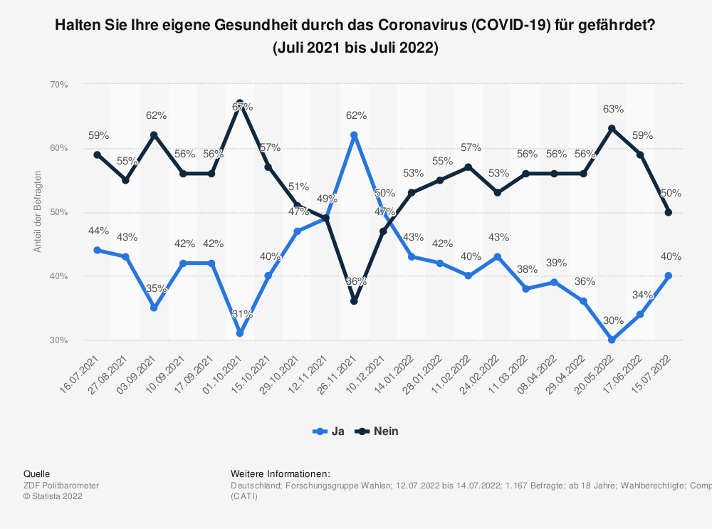Statistik: Halten Sie Ihre eigene Gesundheit durch das Coronavirus (COVID-19) für gefährdet? (Stand: März 2020) | Statista