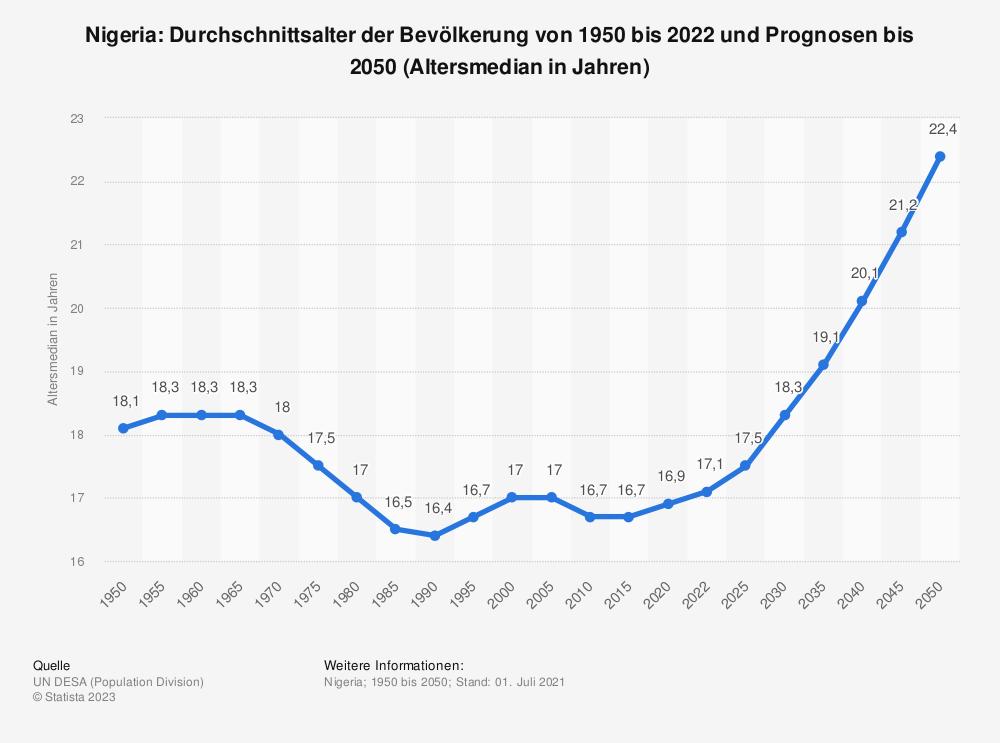 Statistik: Nigeria: Durchschnittsalter der Bevölkerung von 1950 bis 2020 und Prognosen bis 2050 (Altersmedian in Jahren) | Statista