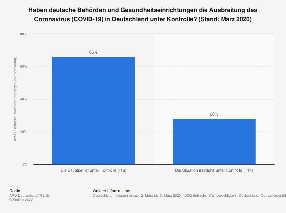 Statistik: Haben deutsche Behörden und Gesundheitseinrichtungen die Ausbreitung des Coronavirus (COVID-19) in Deutschland unter Kontrolle? (Stand: März 2020) | Statista