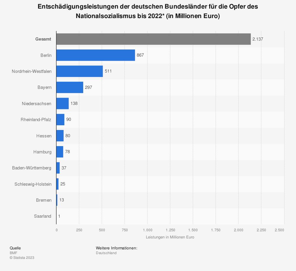 Statistik: Entschädigungsleistungen der deutschen Bundesländer für die Opfer des Nationalsozialismus bis 2020* (in Millionen Euro)   Statista