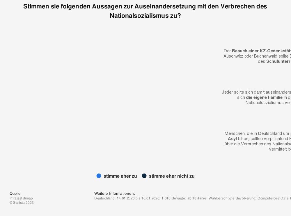 Statistik: Stimmen sie folgenden Aussagen zur Auseinandersetzung mit den Verbrechen des Nationalsozialismus zu? | Statista