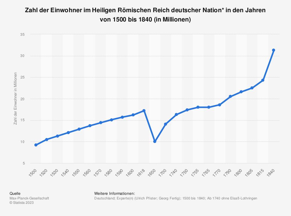 Statistik: Zahl der Einwohner im Heiligen Römischen Reich deutscher Nation* in den Jahren von 1500 bis 1840 (in Millionen) | Statista