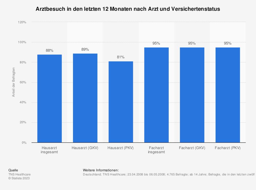 Statistik: Arztbesuch in den letzten 12 Monaten nach Arzt und Versichertenstatus | Statista