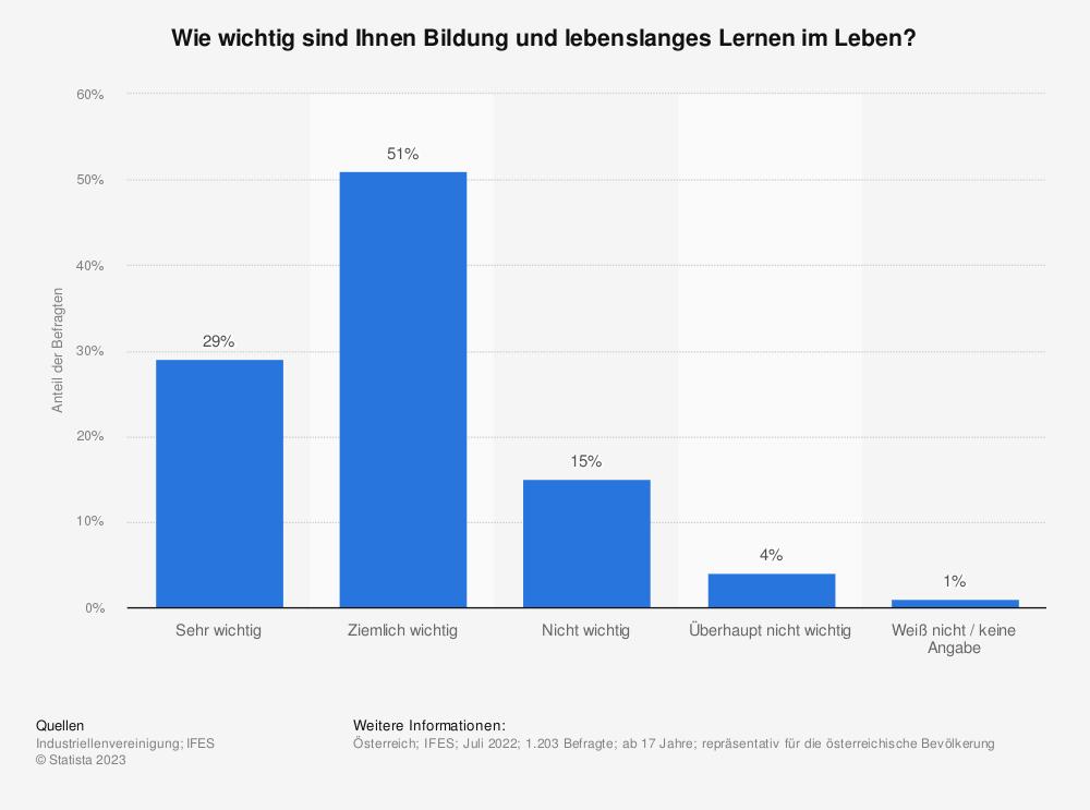 Statistik: Wichtigkeit der Bildung in Österreich   Statista