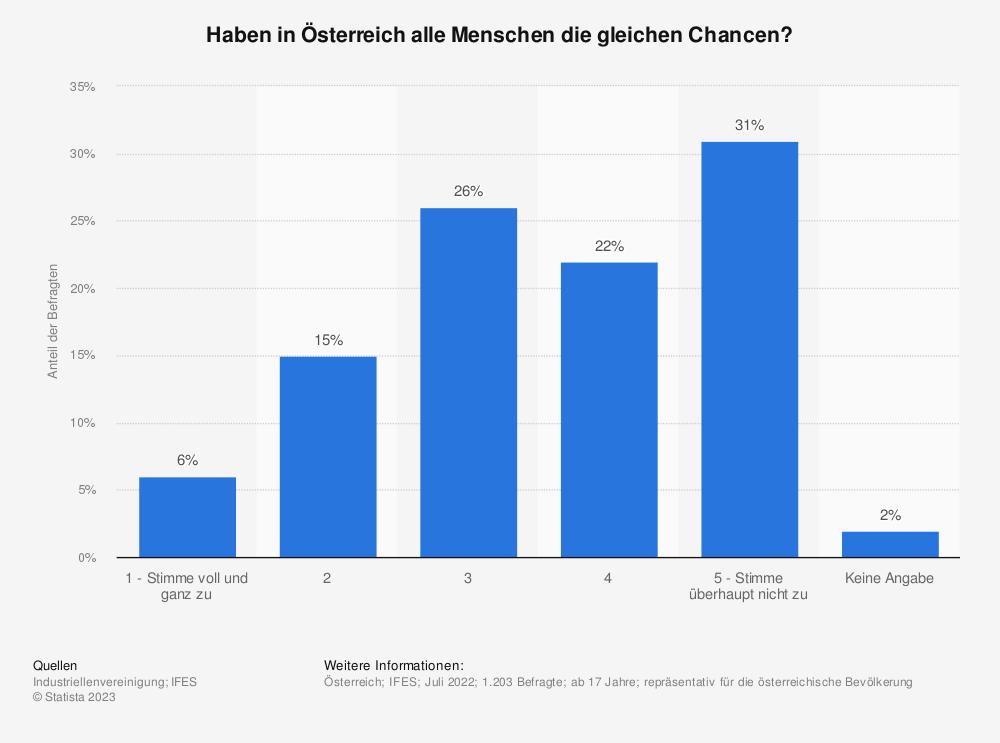 Statistik: Haben in Österreich alle Menschen die gleichen Chancen? | Statista