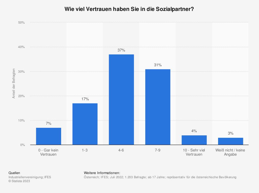 Statistik: Wie viel Vertrauen haben Sie in die Sozialpartner? | Statista
