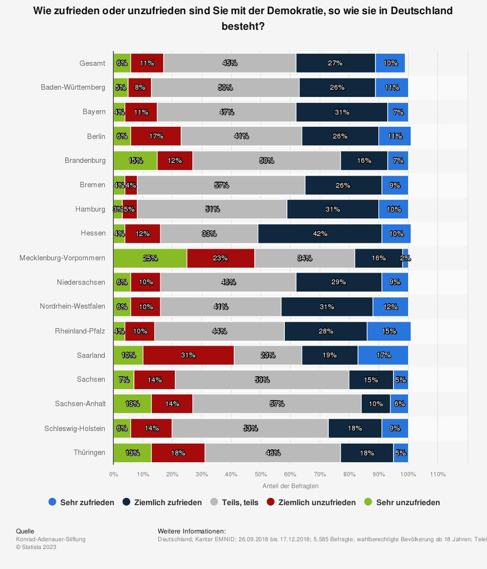Statistik: Wie zufrieden oder unzufrieden sind Sie mit der Demokratie, so wie sie in Deutschland besteht? | Statista
