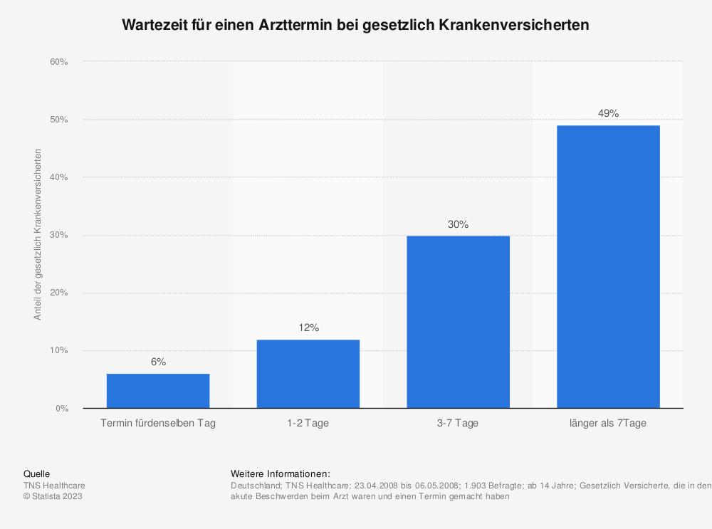 Statistik: Wartezeit für einen Arzttermin bei gesetzlich Krankenversicherten | Statista